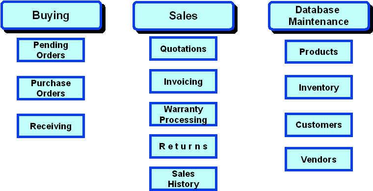 wisl component product retail management
